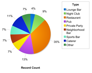 Breakdown of the types of bars where our bartenders serve: Bars, Clubs, Hotels, etc.,